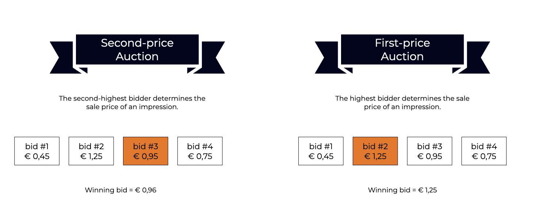 Programmatic Advertising First Price vs Second Price Model