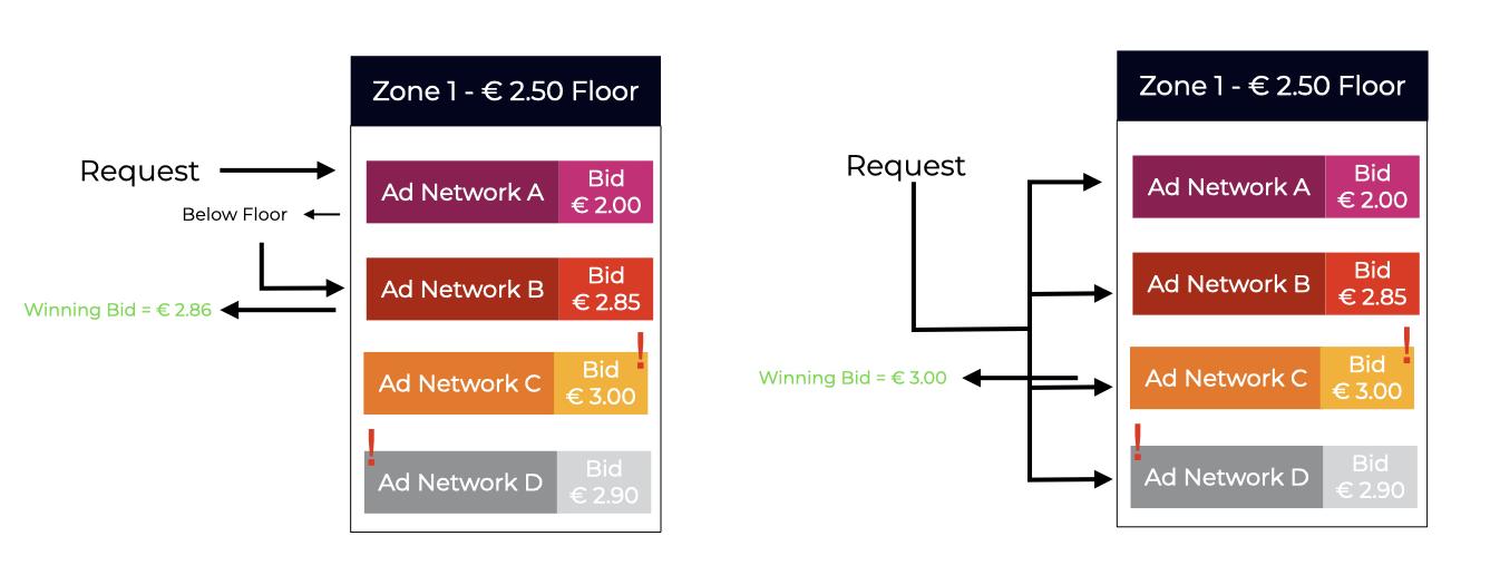 Programmatic Advertising Floor Prices