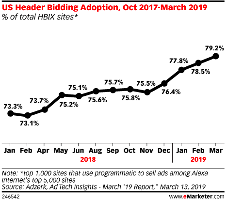 US Header Bidding Adoption