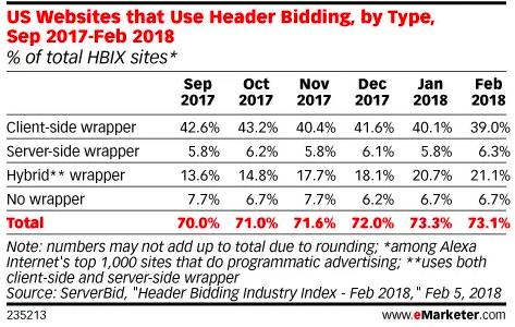 Us websites using Header Bidding - source: eMarketer