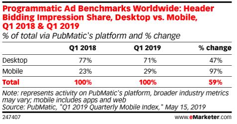Header Bidding impression share, desktop vs mobile