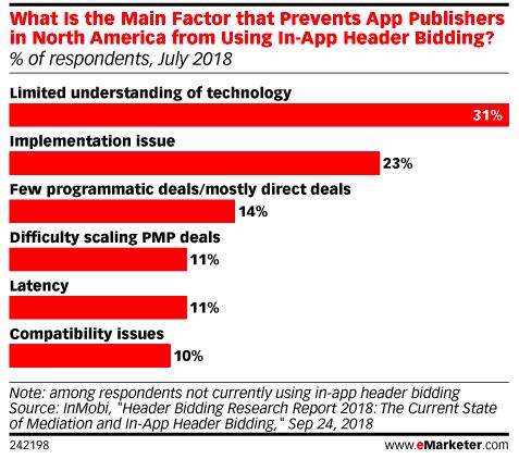 Main factors preventing in-app Header Bidding