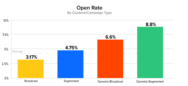 Open Rate By Campaign Type.