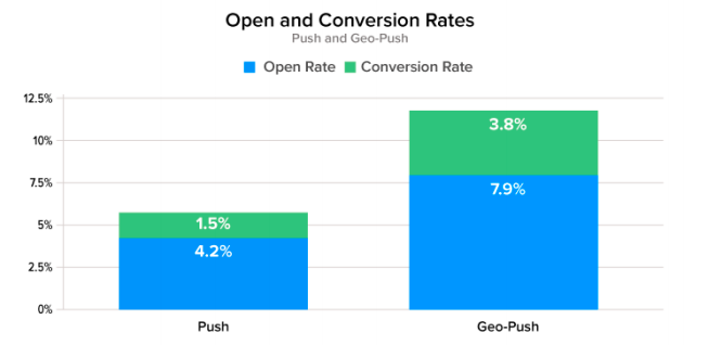 Open and Conversion Rates. Push vs Geo-Push.