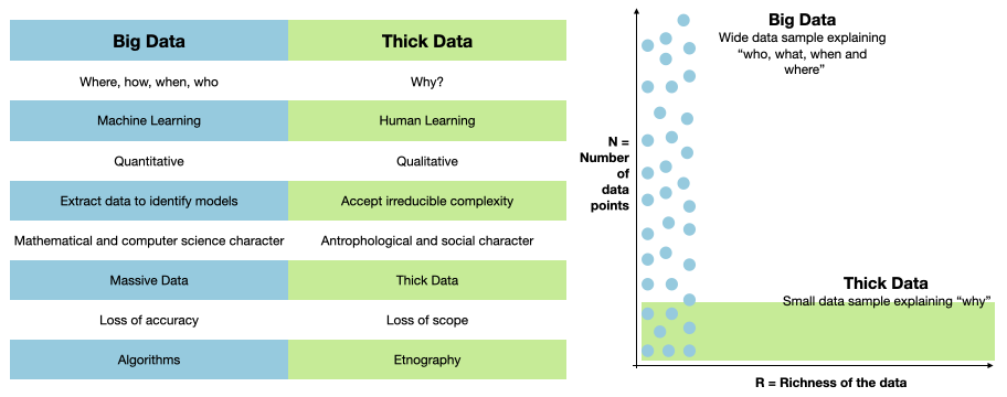 Big Data vs Thick Data